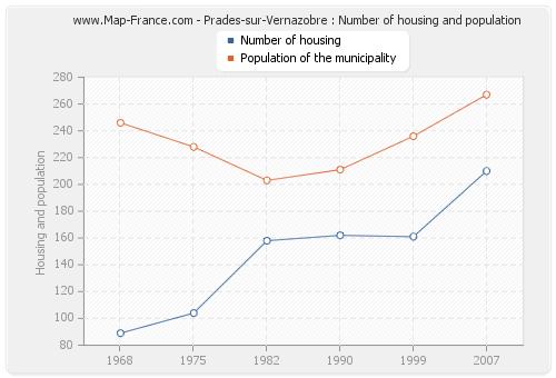 Prades-sur-Vernazobre : Number of housing and population