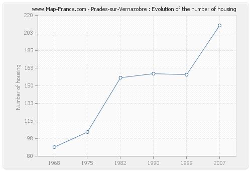 Prades-sur-Vernazobre : Evolution of the number of housing