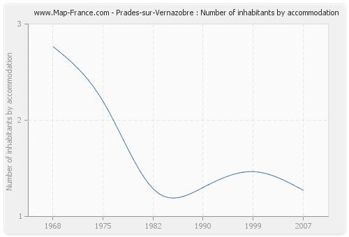 Prades-sur-Vernazobre : Number of inhabitants by accommodation