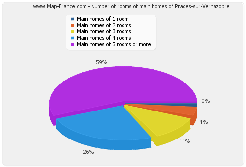 Number of rooms of main homes of Prades-sur-Vernazobre