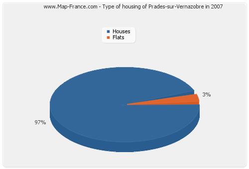 Type of housing of Prades-sur-Vernazobre in 2007