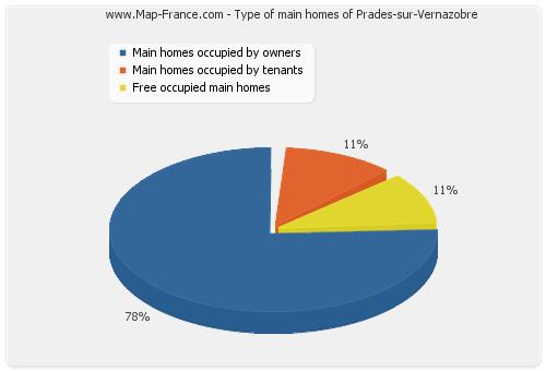 Type of main homes of Prades-sur-Vernazobre