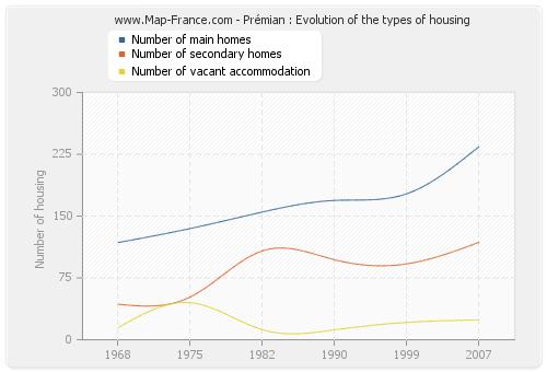 Prémian : Evolution of the types of housing