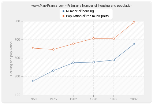 Prémian : Number of housing and population