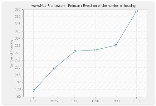 Prémian : Evolution of the number of housing