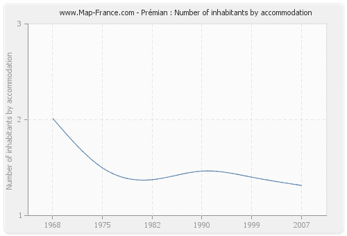 Prémian : Number of inhabitants by accommodation