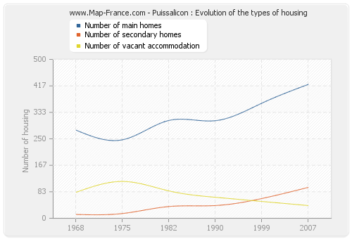 Puissalicon : Evolution of the types of housing
