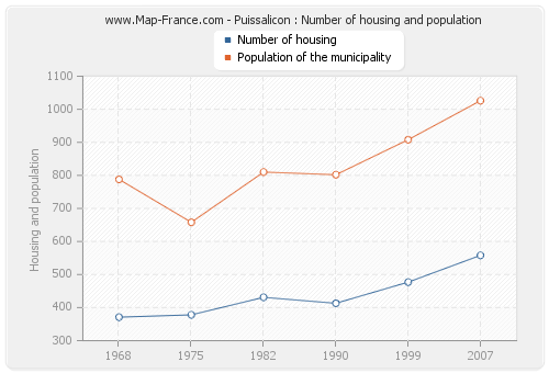 Puissalicon : Number of housing and population