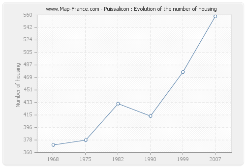 Puissalicon : Evolution of the number of housing