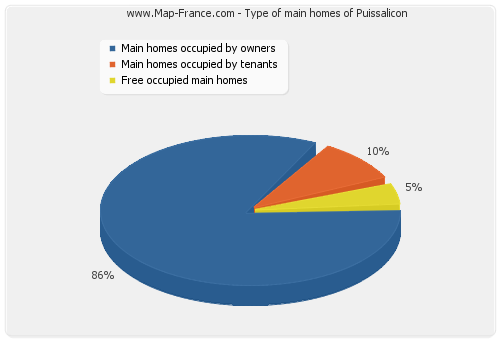 Type of main homes of Puissalicon
