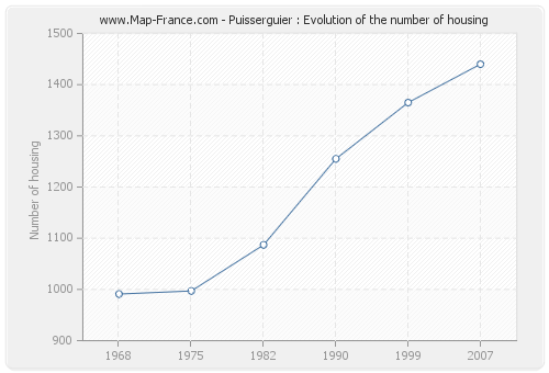 Puisserguier : Evolution of the number of housing