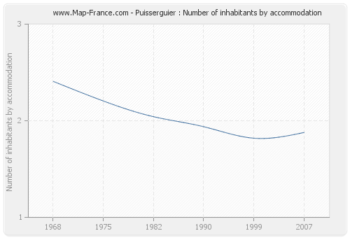 Puisserguier : Number of inhabitants by accommodation