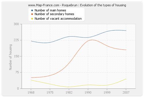 Roquebrun : Evolution of the types of housing