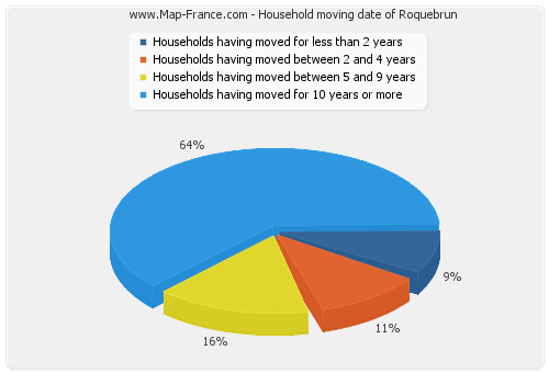 Household moving date of Roquebrun