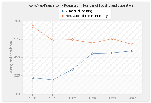 Roquebrun : Number of housing and population