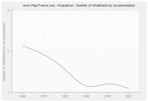 Roquebrun : Number of inhabitants by accommodation
