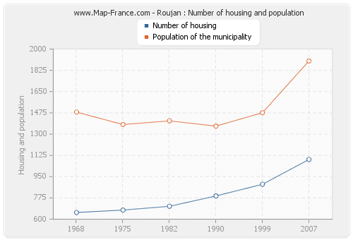 Roujan : Number of housing and population
