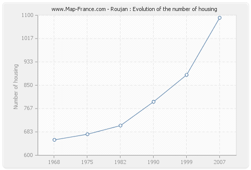 Roujan : Evolution of the number of housing