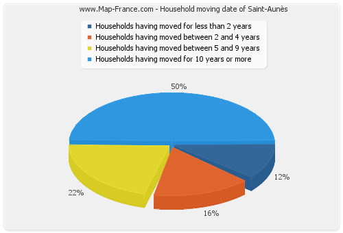 Household moving date of Saint-Aunès