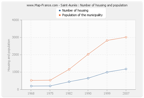 Saint-Aunès : Number of housing and population