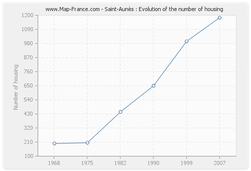Saint-Aunès : Evolution of the number of housing