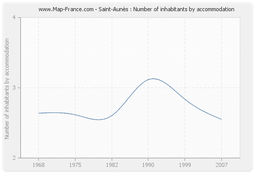 Saint-Aunès : Number of inhabitants by accommodation