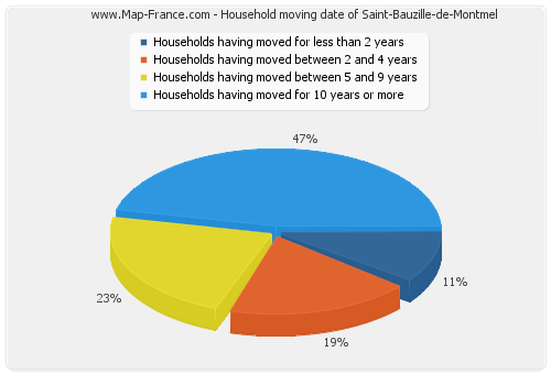 Household moving date of Saint-Bauzille-de-Montmel