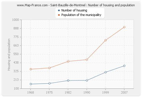 Saint-Bauzille-de-Montmel : Number of housing and population