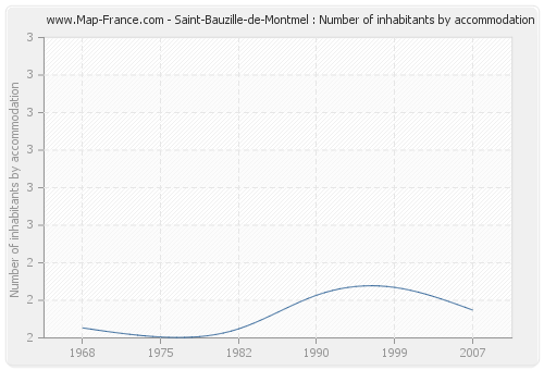 Saint-Bauzille-de-Montmel : Number of inhabitants by accommodation