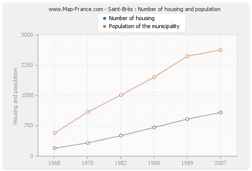 Saint-Brès : Number of housing and population