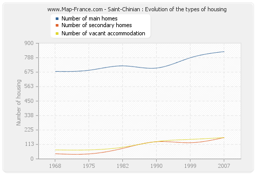 Saint-Chinian : Evolution of the types of housing