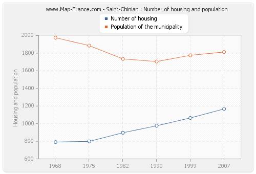 Saint-Chinian : Number of housing and population