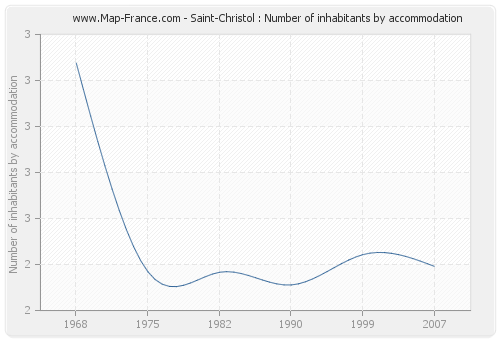 Saint-Christol : Number of inhabitants by accommodation