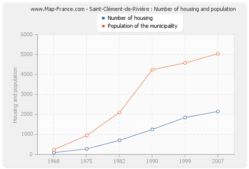 Saint-Clément-de-Rivière : Number of housing and population