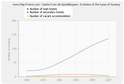 Sainte-Croix-de-Quintillargues : Evolution of the types of housing