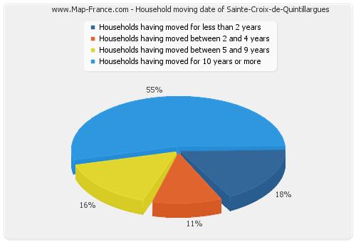 Household moving date of Sainte-Croix-de-Quintillargues