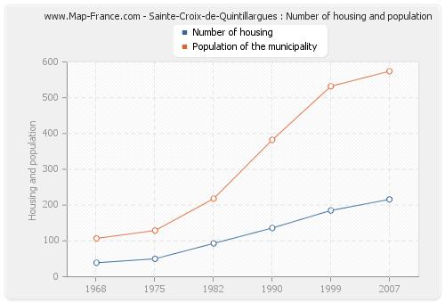 Sainte-Croix-de-Quintillargues : Number of housing and population