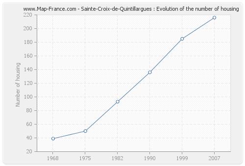 Sainte-Croix-de-Quintillargues : Evolution of the number of housing
