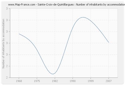 Sainte-Croix-de-Quintillargues : Number of inhabitants by accommodation