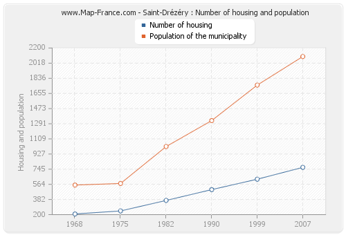 Saint-Drézéry : Number of housing and population