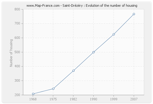 Saint-Drézéry : Evolution of the number of housing