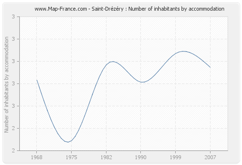 Saint-Drézéry : Number of inhabitants by accommodation