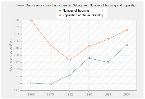 Saint-Étienne-d'Albagnan : Number of housing and population