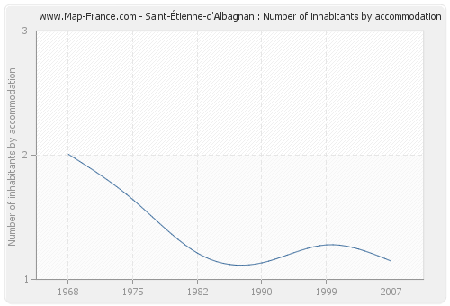 Saint-Étienne-d'Albagnan : Number of inhabitants by accommodation