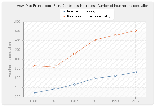 Saint-Geniès-des-Mourgues : Number of housing and population