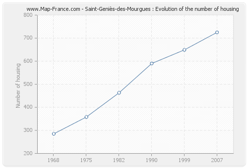 Saint-Geniès-des-Mourgues : Evolution of the number of housing