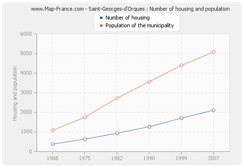 Saint-Georges-d'Orques : Number of housing and population