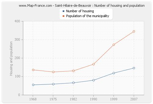 Saint-Hilaire-de-Beauvoir : Number of housing and population
