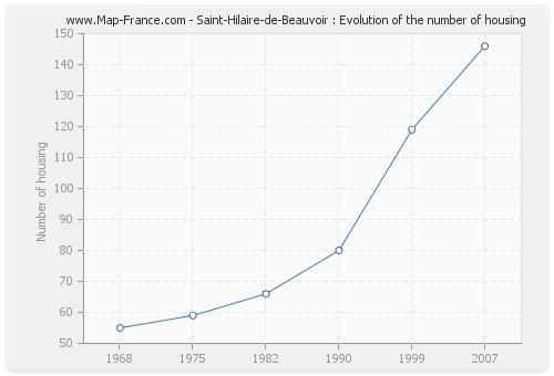 Saint-Hilaire-de-Beauvoir : Evolution of the number of housing