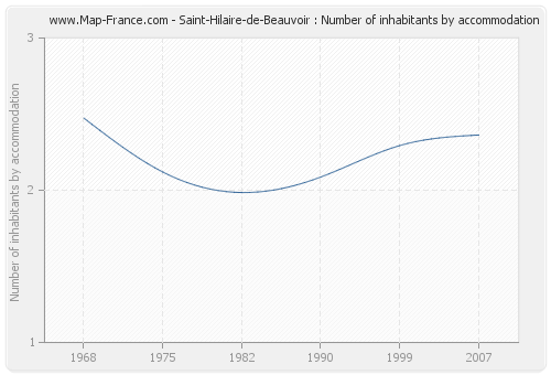 Saint-Hilaire-de-Beauvoir : Number of inhabitants by accommodation